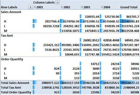 format pivot table excel 2007 sql server performance accessing cubes from excel 2007