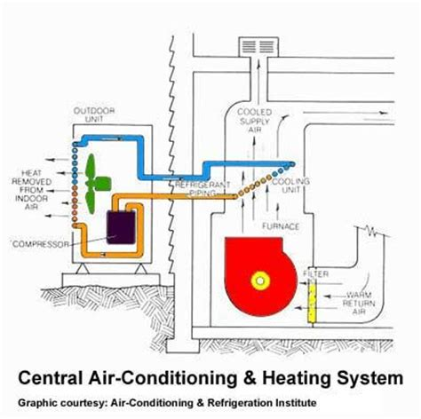 outside ac unit diagram an air conditioner cools a