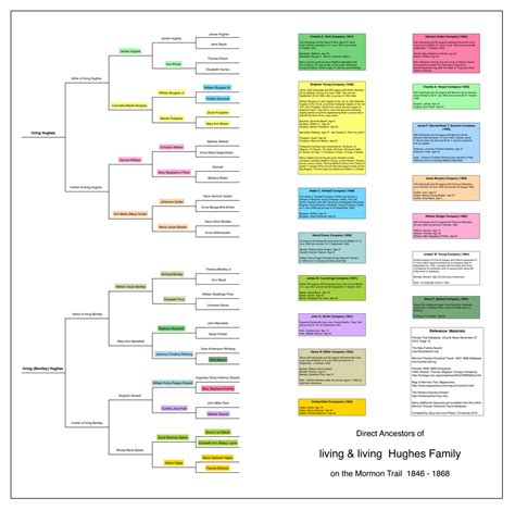 ancestry book templates family tree template mormon genealogy