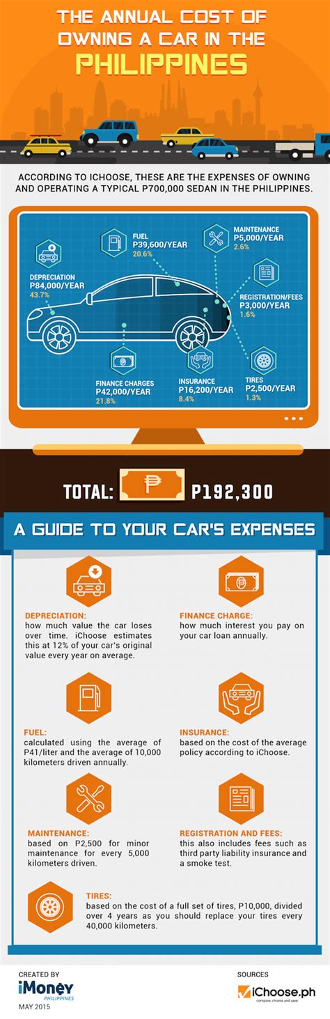 annual cost of a the annual cost of owning a car in the philippines infographic