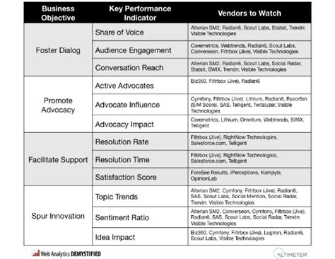 key performance areas template key performance indicators sle kpis rapidbi