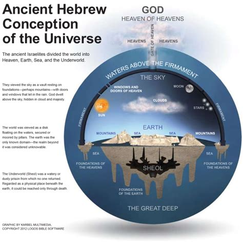 heavens on earth the scientific search for the afterlife immortality and utopia books 60 bible verses describing a flat earth inside a dome