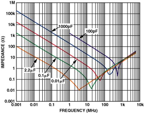impedance of a resistor vs frequency graph impedance frequency dependence of electrolytic capacitors electrical engineering stack exchange