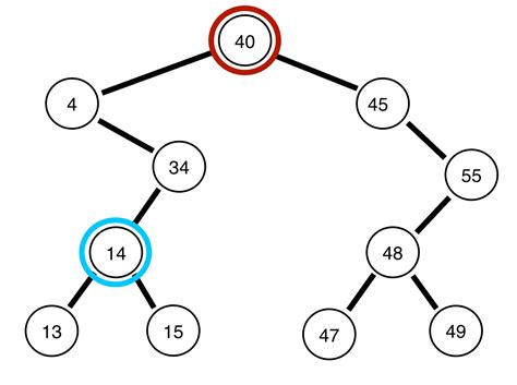 Average Of Binary Search Binary Trees And Traversals Everyday Algorithms