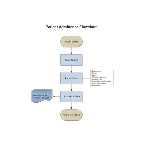 Floor Plan Mapping Software patient admittance flowchart
