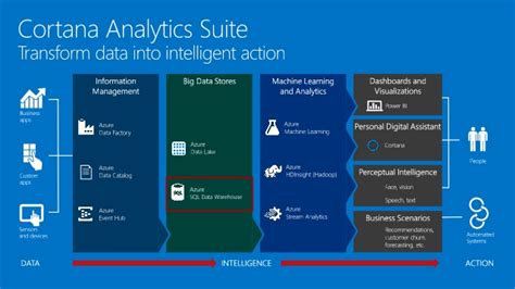 microsofts cortana analytics looks to simplify big data cortana analytics workshop data warehousing in cortana