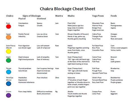 Symptoms Of Detoxing Unblocking Throat Chakra 25 best ideas about chakras on chakra