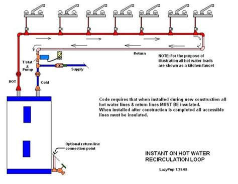 water circulating diagram the world s catalog of ideas