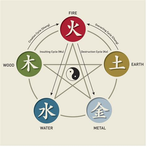 design elements theory the five elements theory of chinese cooking