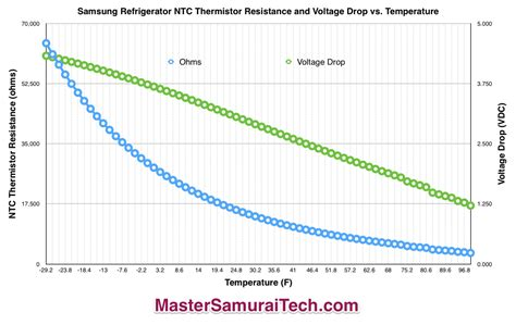 ntc resistor graph ntc thermistor voltage to temperature 28 images samsung refrigerator thermistor temperature
