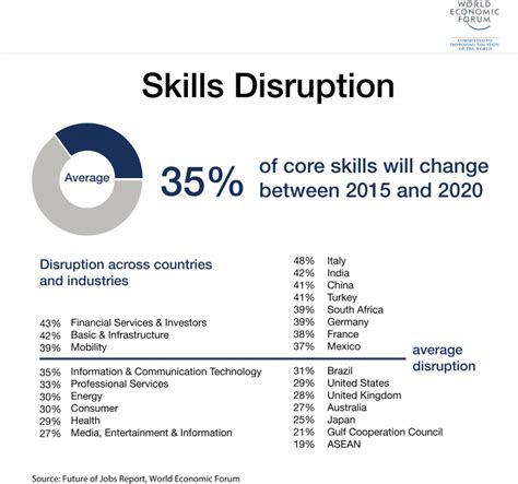 digital disruption the future of work skills leadership education and careers in a digital world books advancing human centred economic progress in the fourth