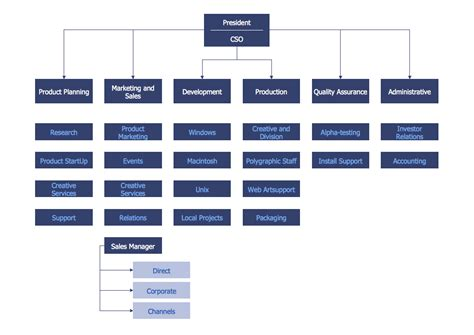 diagram of hierarchy pin hierarchical organisational structure zonedimusicacom