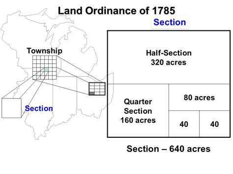 How Is A Section Of Land by Land Ordinance 1785 The Math Ppt