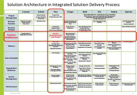 solution approach document template 18 technical solution design document template process