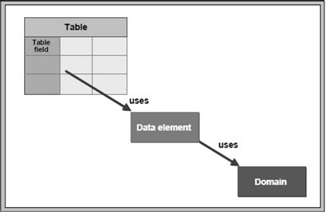 tutorialspoint sap abap sap abap data elements