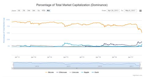 bitcoin index why the bitcoin dominance index is deceiving jimmy song