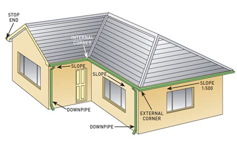Lovely Shed Roof House #2: O-landscaping-install-gutters-jul13-p114-DIAGRAM-HOUSE.jpg