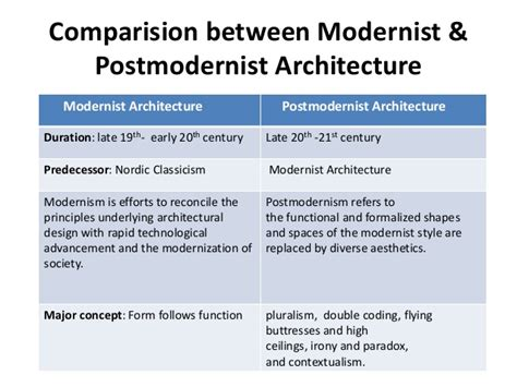 Contemporary Architecture Characteristics modernism amp postmodernism in architecture