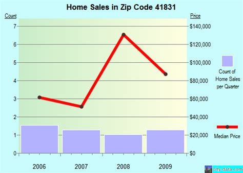 leburn ky zip code 41831 real estate home value