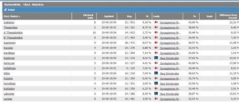ministero degli interni risultati elettorali elezioni in grecia 2015 diretta elettorale