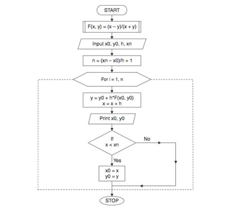 secant method flowchart algorithm and flowchart algorithm using iteration method