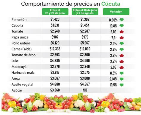 precios alimentos precios de alimentos ya empezaron a bajar en c 250 cuta la