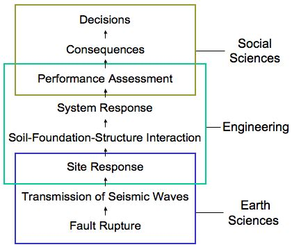 soil dynamics and foundation modeling offshore and earthquake engineering risk engineering books research program overview