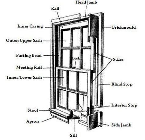 hung window parts diagram windows