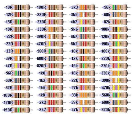 color code for 100 ohm resistor resistors 1 4 watt carbon 10 ohm to 890k