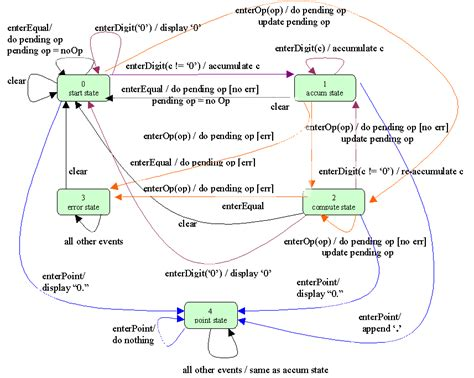 state pattern in objective c finite state machine