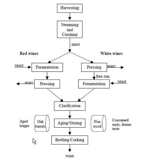 brewing flowchart wine process flowchart create a flowchart