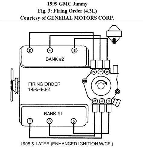 spark wiring diagram chevy 4 3 v6 chevrolet wiring