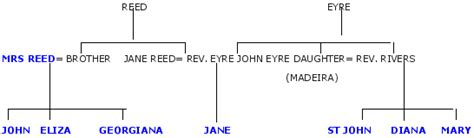 family theme in jane eyre jane eyre s uncle john eyre rereading jane eyre