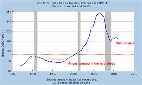 when was the last time california had a sensible housing