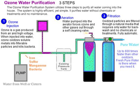 Ozone Treatment For House whole house ozone water purification system in the eco