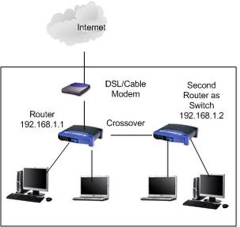 howto linux router how to configure router as switch