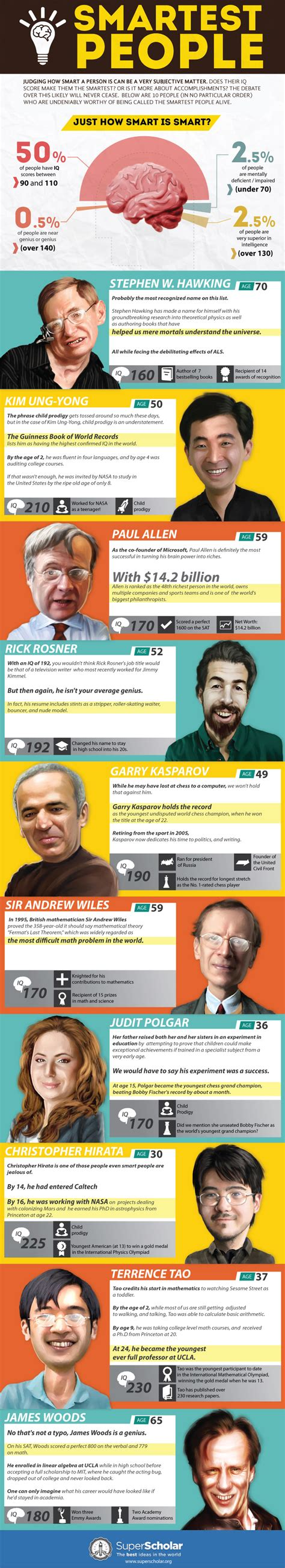 the smartest in the world and how they got that way the 10 smartest alive today