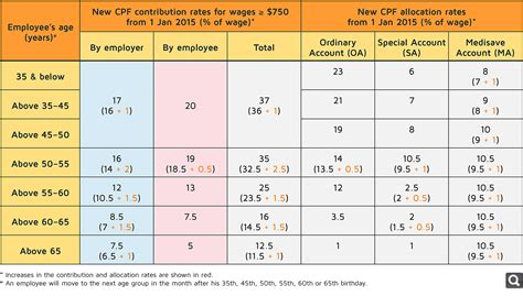 Cpf Special Account Ceiling cpf contribution ceiling 2017 integralbook