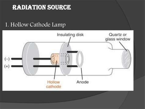 hollow cathode l in atomic absorption atomic absorption spectroscopy