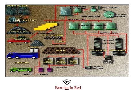 cadena de suministro jose cuervo historia del tequila mezcal origenes destilaci 243 n tipos
