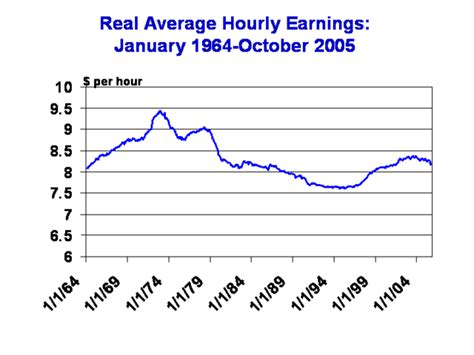 what are wages real wages