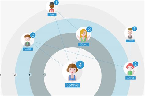 Online Layout Maker create a sociogram in a flash with sometics