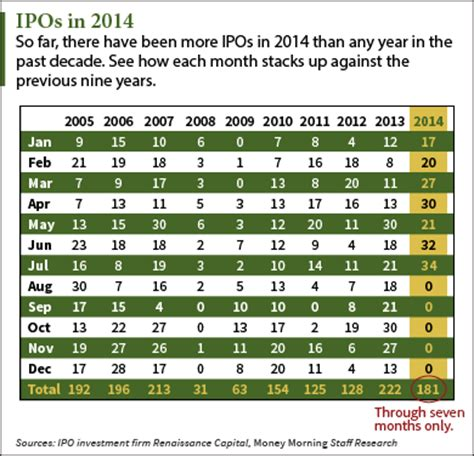 Ipo Calendar August Ipo Calendar 11 Upcoming Ipos To This Week