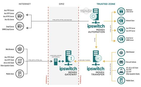 ftp workflow 5 reasons to consider moving from ws ftp server to moveit