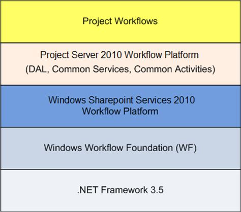 windows sharepoint services workflow project 2010 introducing demand management microsoft