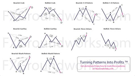 html pattern username gartley patterns page 131 inditraders forum for the
