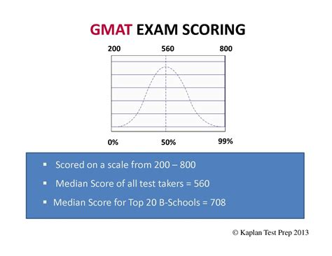 Eligibility For Gmat Mba by Gre Lsat Gmat
