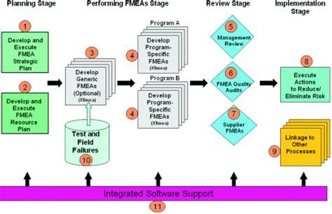 design management effect fmea success factors an effective fmea process reliasoft