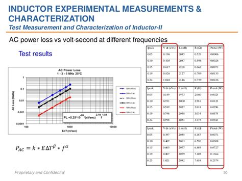 inductor ac loss study of ac power loss of high frequency gapped inductors