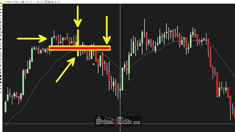 candlestick pattern for day trading 3 simple ways to use candlestick patterns in trading